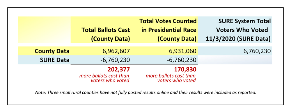PA Lawmakers: Numbers Don't Add Up, Certification of Presidential Results Premature and In Error